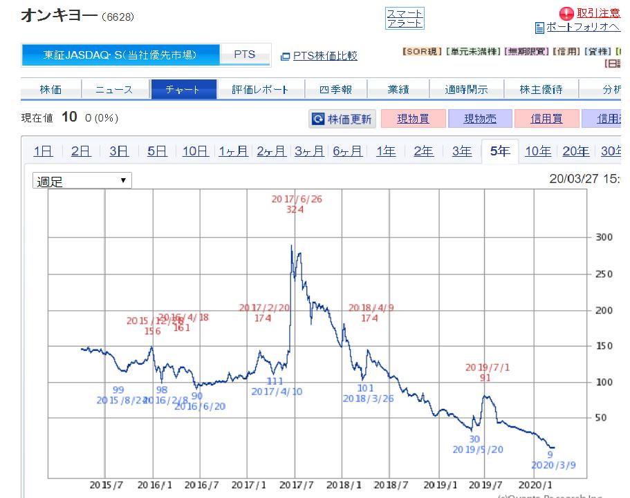 株価 オンキヨー
